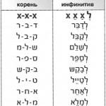 таблицы для изучения иврита
