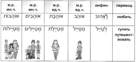 новые глаголы к уроку