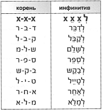 Глаголы группы Пиэль