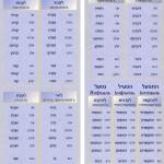 Глаголы в прошедшем времени