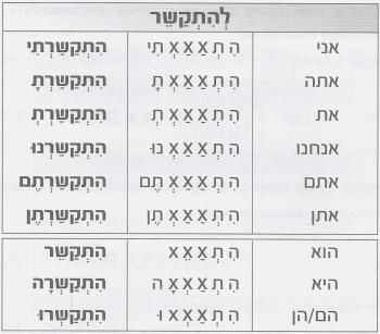глаголы hитпаэль в прошедшем времени