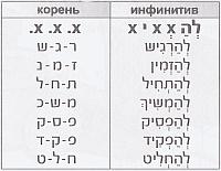 группа hифъиль