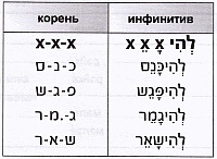 Биньян Нифъаль