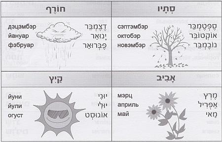 месяцы на иврите