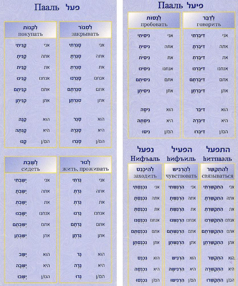 Таблица глаголов - прошедшее время