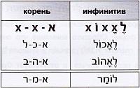 глаголы группы пааль