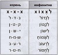 глаголы типа לגדול