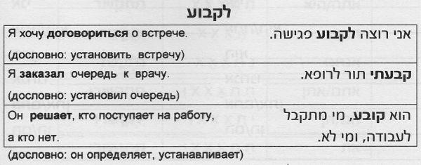 использование глагола לקבוע в иврите